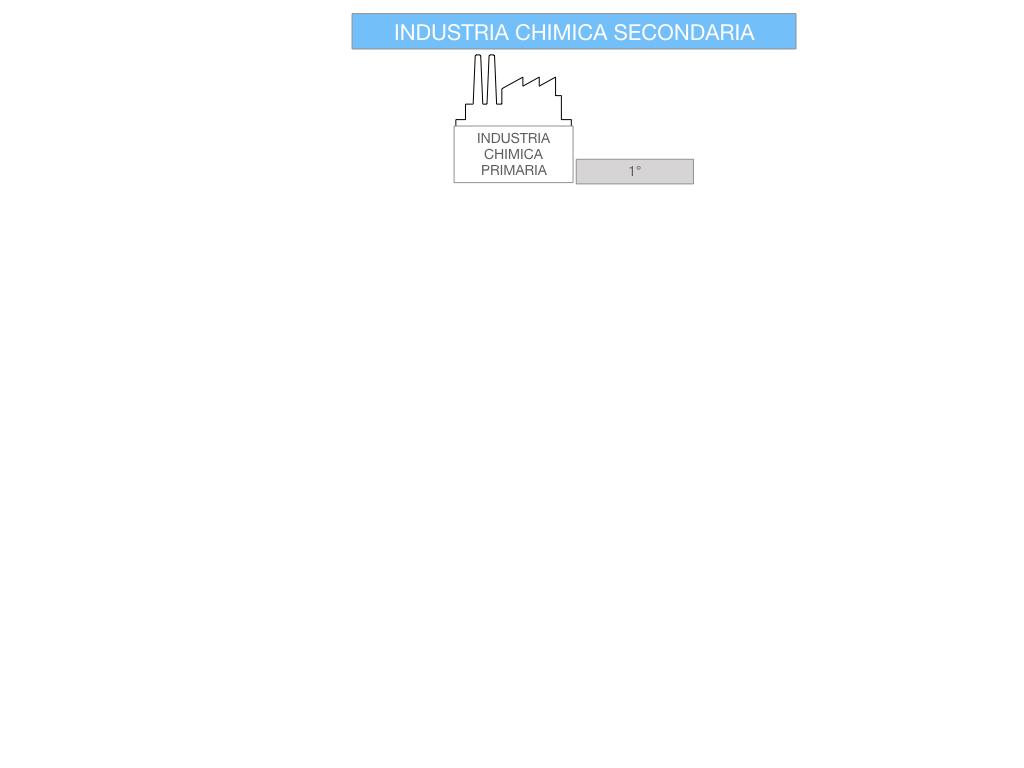 6. INDUSTRIA CHIMICA_PRIMARIA E SECONDARIA_SIMULAZIONE.079