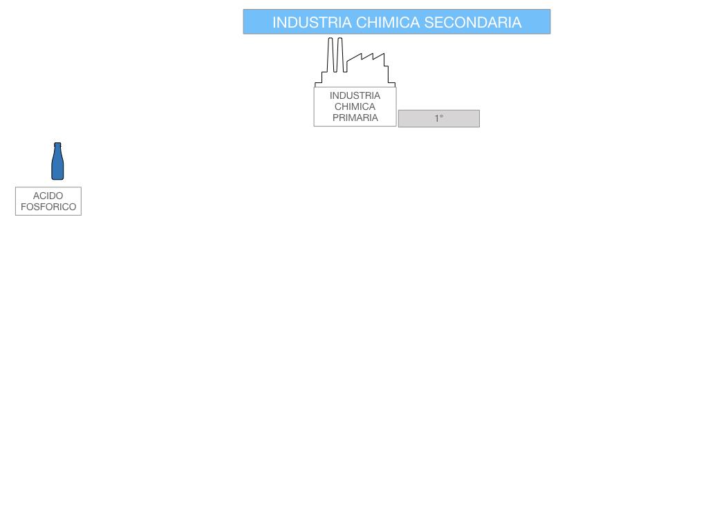 6. INDUSTRIA CHIMICA_PRIMARIA E SECONDARIA_SIMULAZIONE.080
