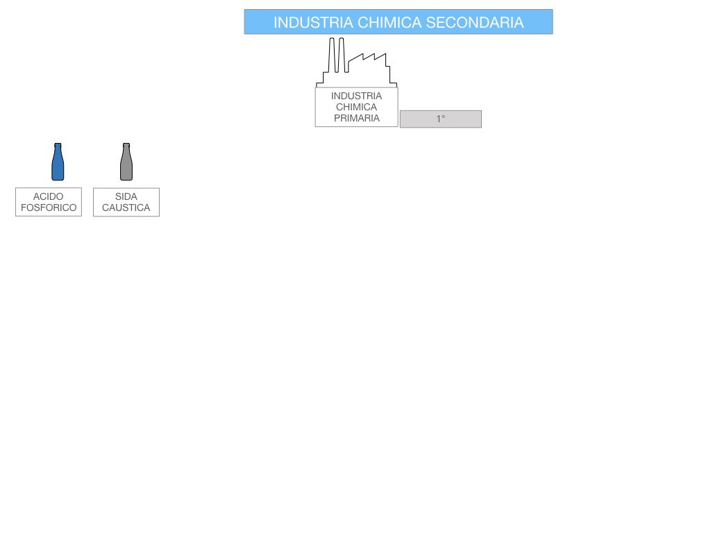 6. INDUSTRIA CHIMICA_PRIMARIA E SECONDARIA_SIMULAZIONE.081