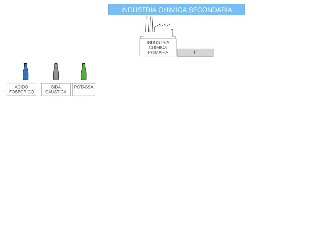 6. INDUSTRIA CHIMICA_PRIMARIA E SECONDARIA_SIMULAZIONE.082