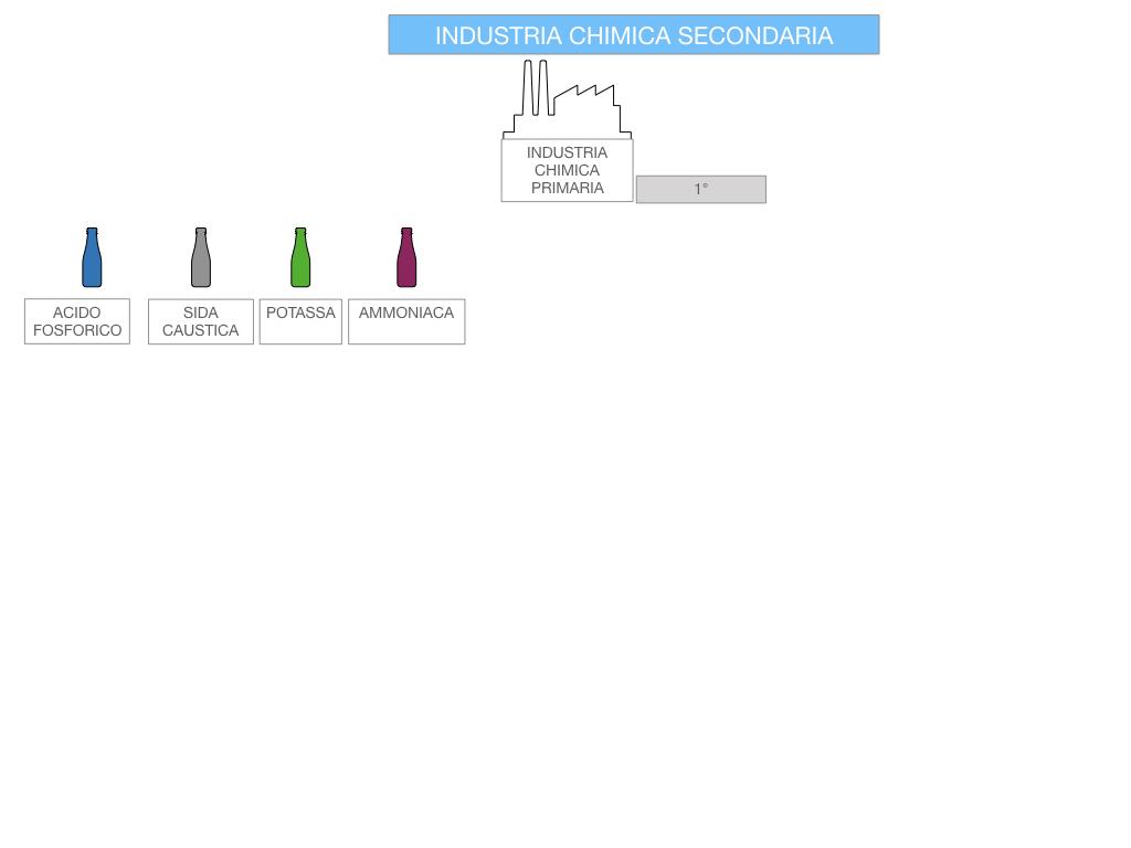 6. INDUSTRIA CHIMICA_PRIMARIA E SECONDARIA_SIMULAZIONE.083