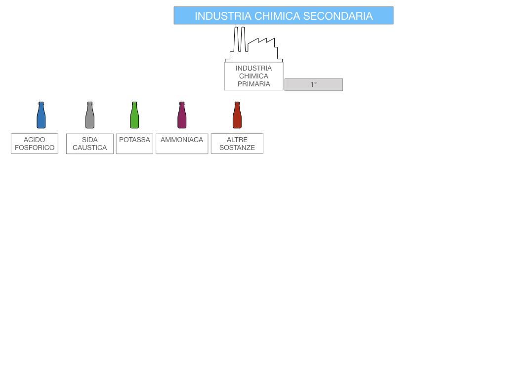 6. INDUSTRIA CHIMICA_PRIMARIA E SECONDARIA_SIMULAZIONE.084