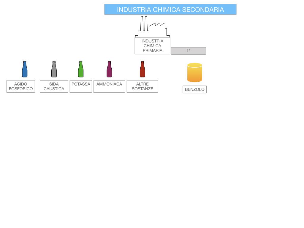 6. INDUSTRIA CHIMICA_PRIMARIA E SECONDARIA_SIMULAZIONE.085