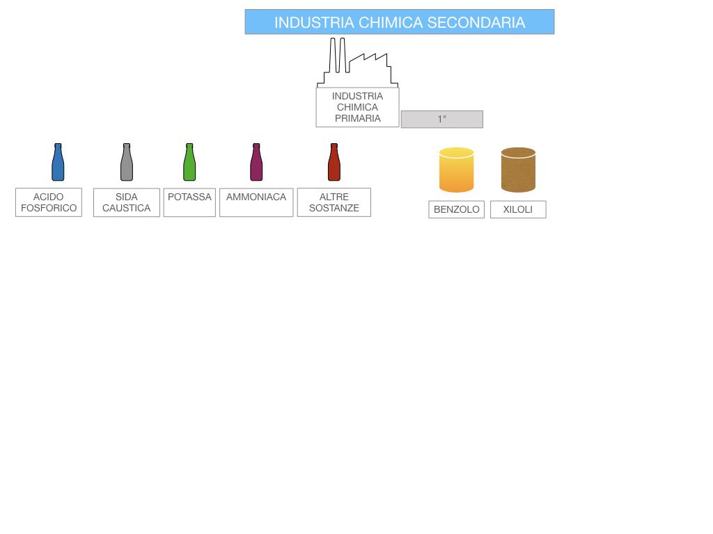 6. INDUSTRIA CHIMICA_PRIMARIA E SECONDARIA_SIMULAZIONE.086
