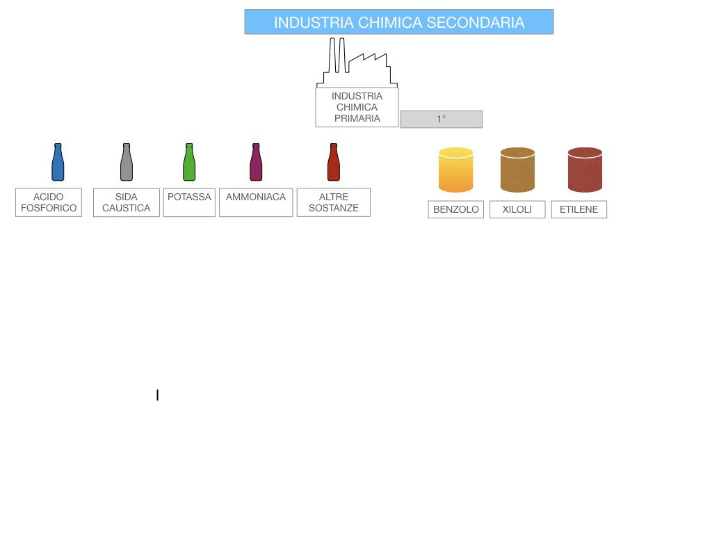 6. INDUSTRIA CHIMICA_PRIMARIA E SECONDARIA_SIMULAZIONE.087