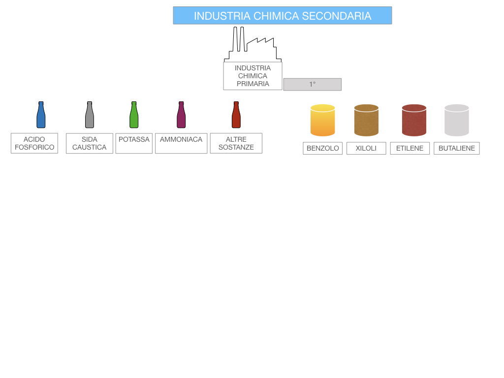 6. INDUSTRIA CHIMICA_PRIMARIA E SECONDARIA_SIMULAZIONE.088