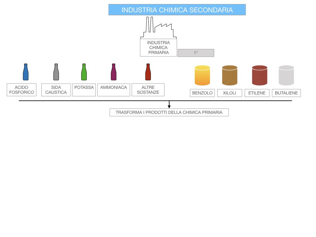 6. INDUSTRIA CHIMICA_PRIMARIA E SECONDARIA_SIMULAZIONE.089