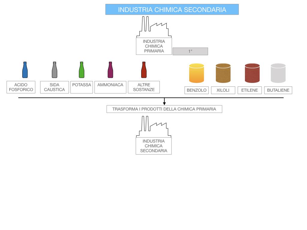 6. INDUSTRIA CHIMICA_PRIMARIA E SECONDARIA_SIMULAZIONE.090