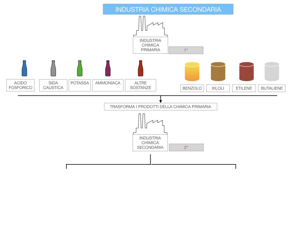 6. INDUSTRIA CHIMICA_PRIMARIA E SECONDARIA_SIMULAZIONE.091