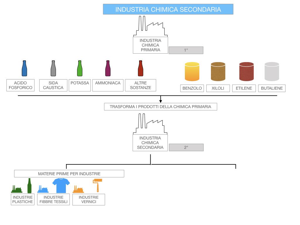 6. INDUSTRIA CHIMICA_PRIMARIA E SECONDARIA_SIMULAZIONE.092