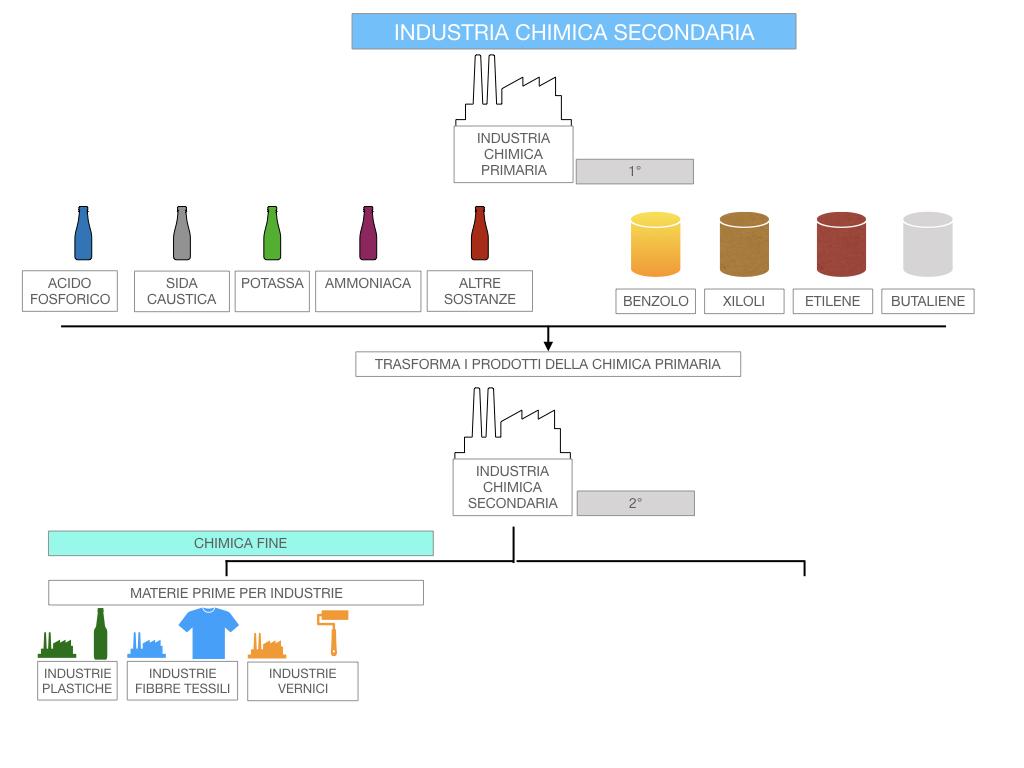6. INDUSTRIA CHIMICA_PRIMARIA E SECONDARIA_SIMULAZIONE.093