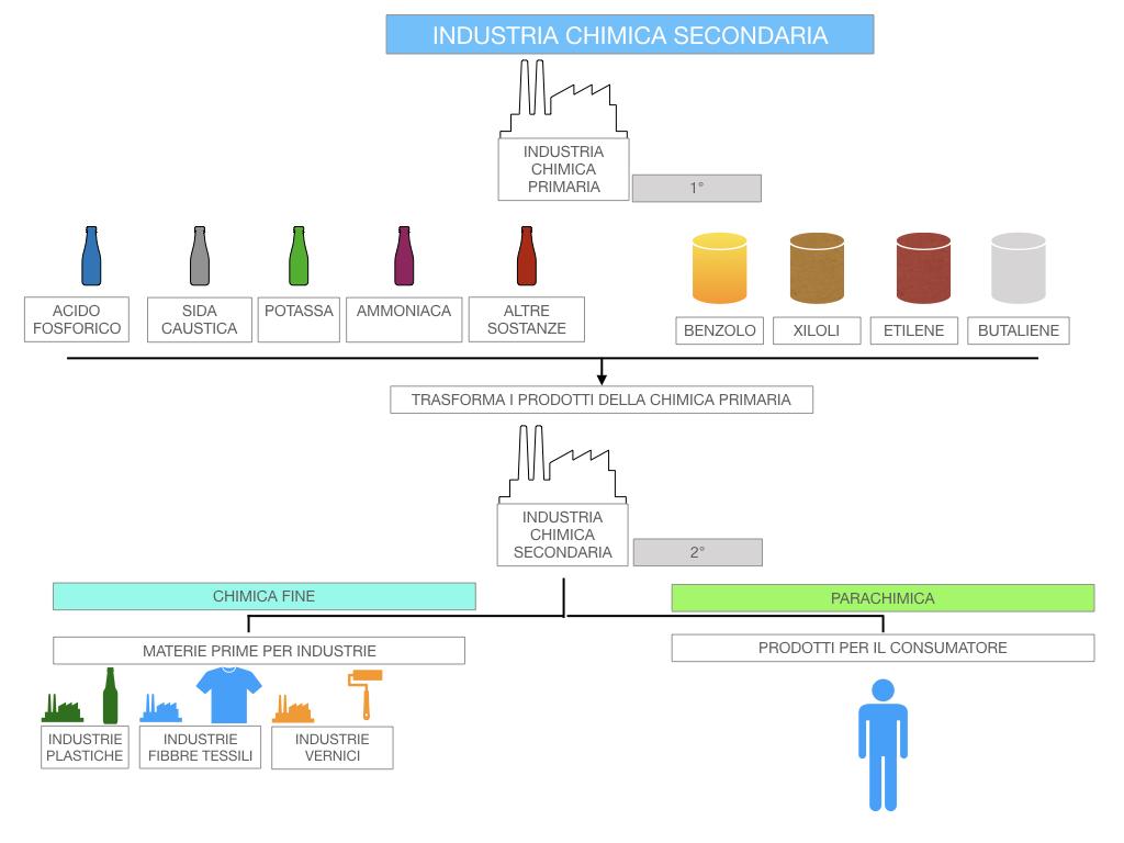 6. INDUSTRIA CHIMICA_PRIMARIA E SECONDARIA_SIMULAZIONE.094