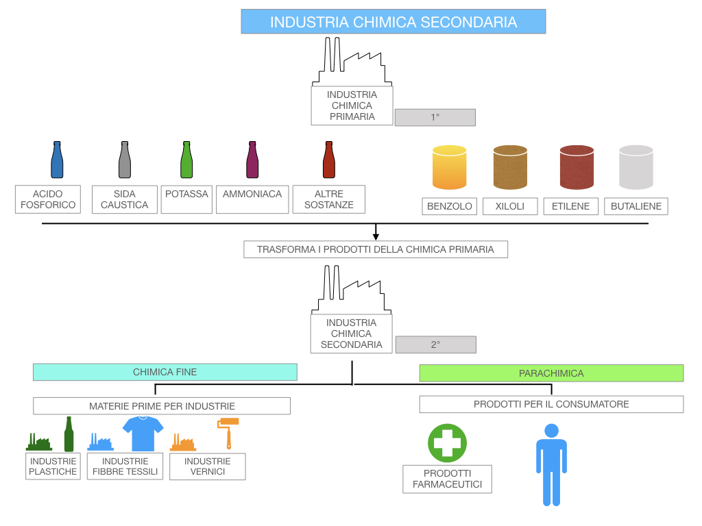 6. INDUSTRIA CHIMICA_PRIMARIA E SECONDARIA_SIMULAZIONE.095
