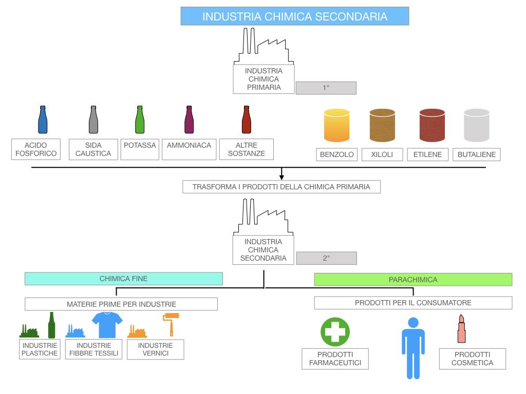 6. INDUSTRIA CHIMICA_PRIMARIA E SECONDARIA_SIMULAZIONE.096