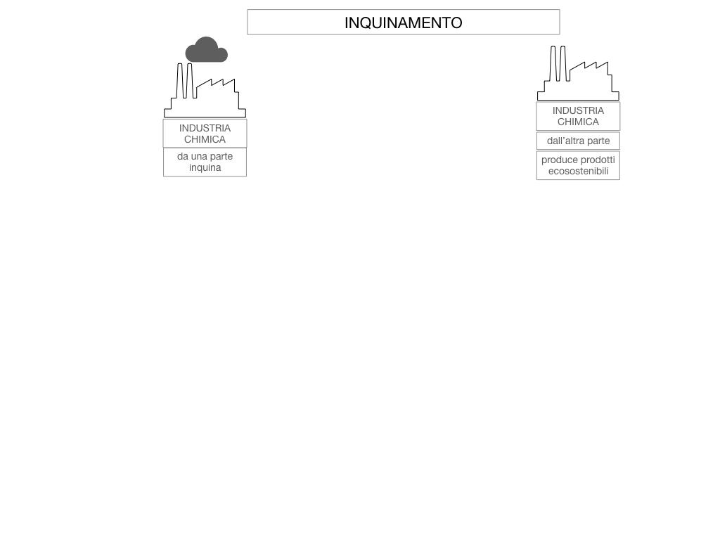 6. INDUSTRIA CHIMICA_PRIMARIA E SECONDARIA_SIMULAZIONE.101