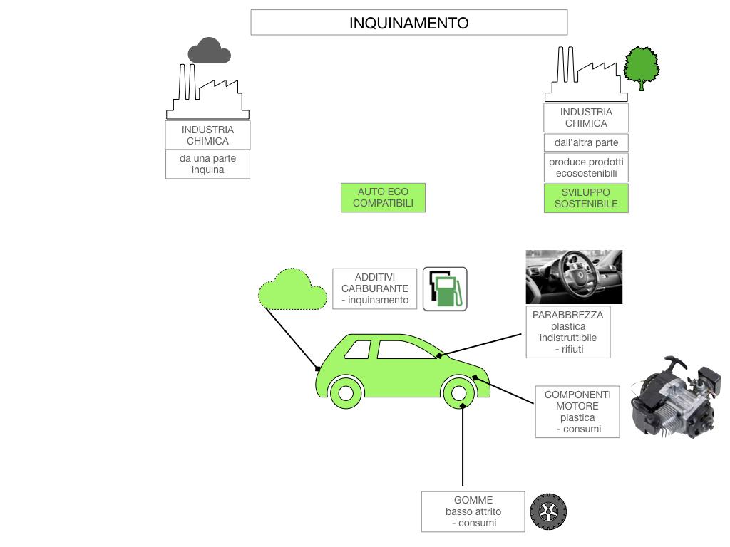 6. INDUSTRIA CHIMICA_PRIMARIA E SECONDARIA_SIMULAZIONE.110