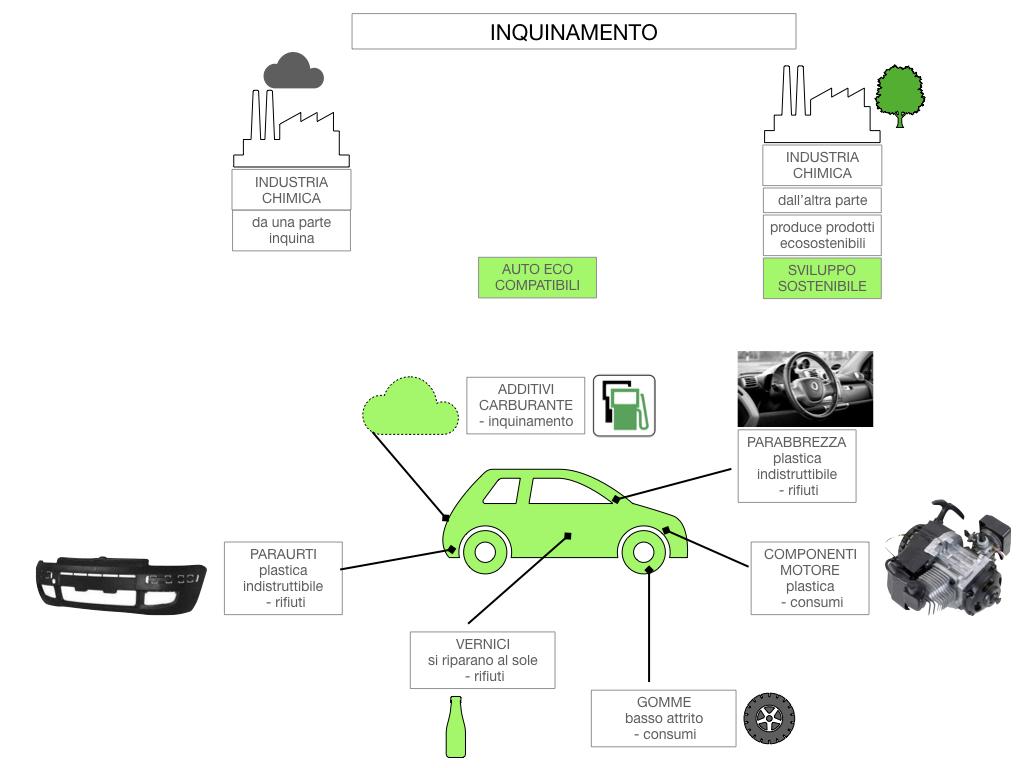 6. INDUSTRIA CHIMICA_PRIMARIA E SECONDARIA_SIMULAZIONE.112