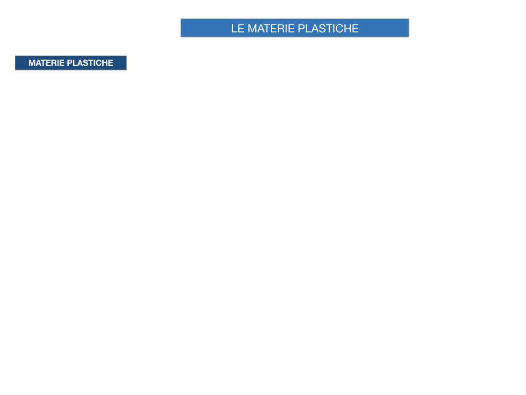 7- LE MATERIE PLASTICHE_SIMULAZIONE.003