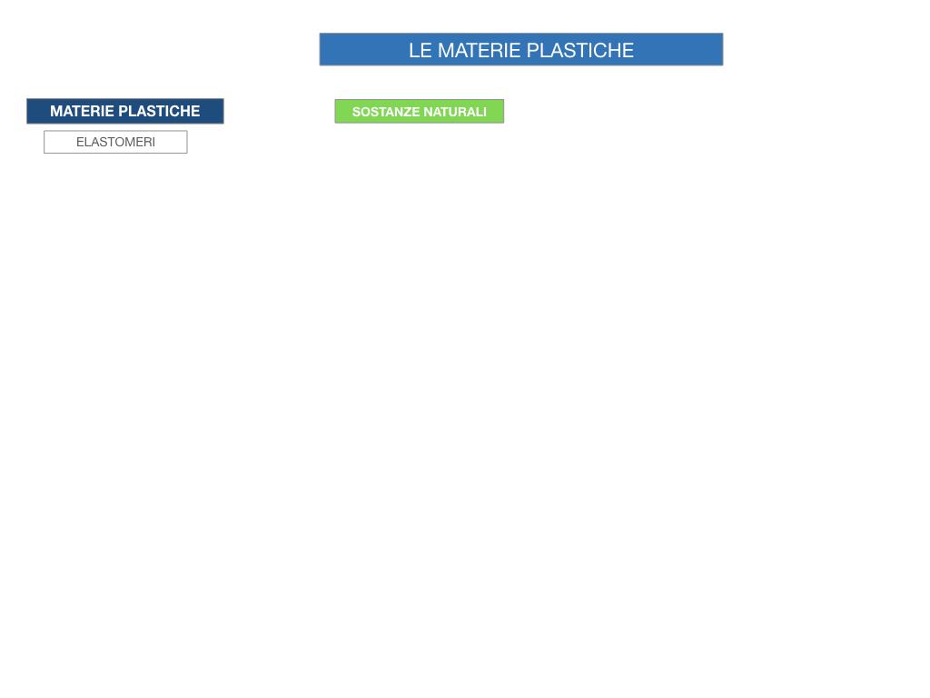 7- LE MATERIE PLASTICHE_SIMULAZIONE.005
