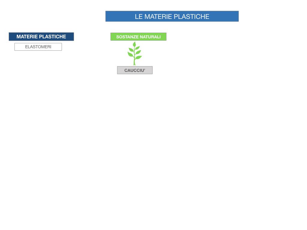 7- LE MATERIE PLASTICHE_SIMULAZIONE.006