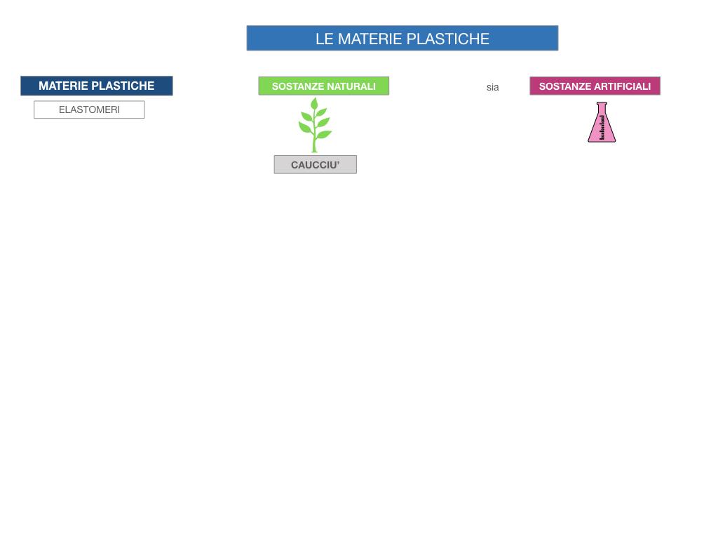 7- LE MATERIE PLASTICHE_SIMULAZIONE.007