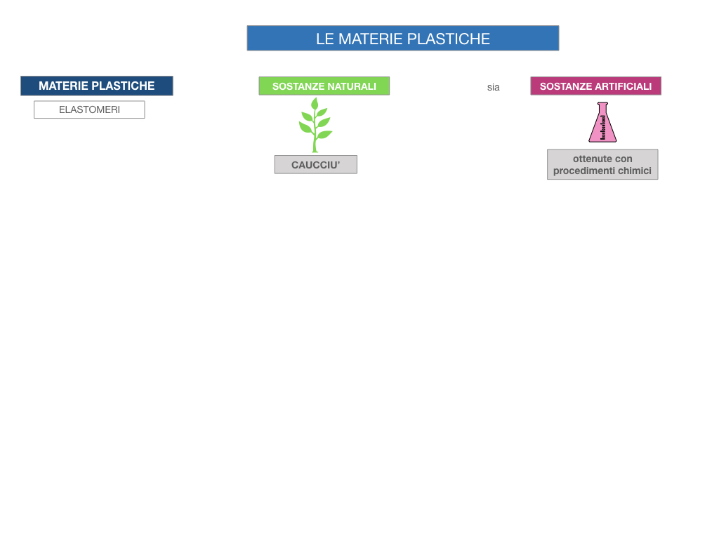7- LE MATERIE PLASTICHE_SIMULAZIONE.008