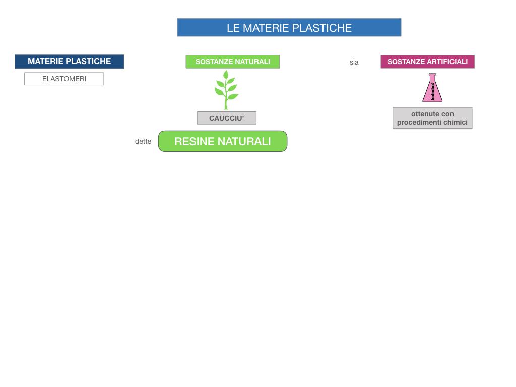 7- LE MATERIE PLASTICHE_SIMULAZIONE.009