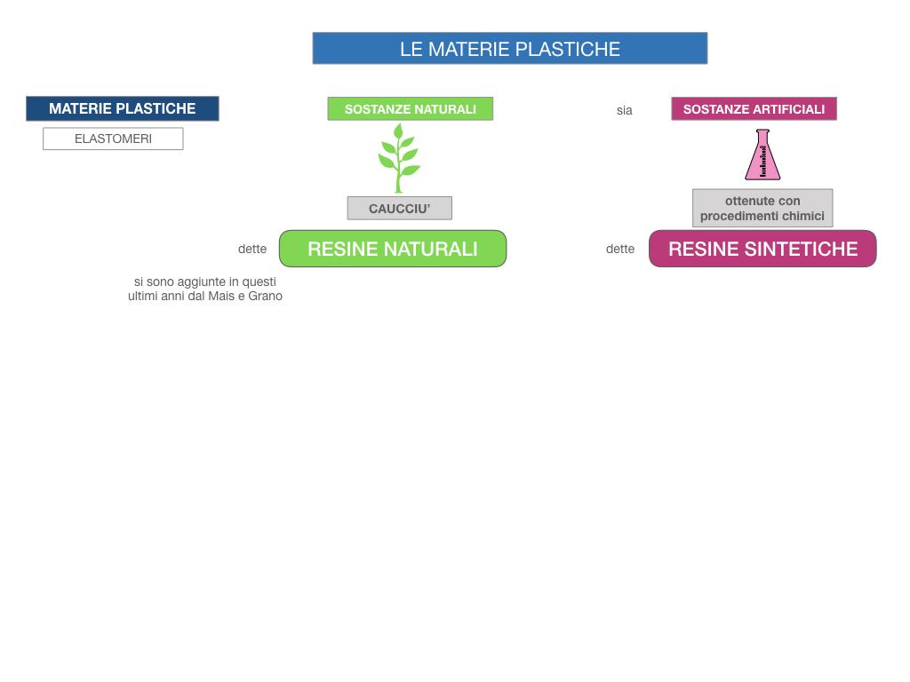 7- LE MATERIE PLASTICHE_SIMULAZIONE.011