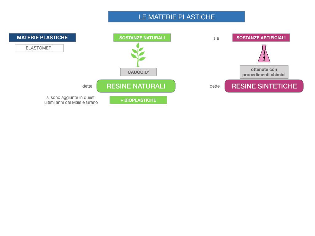 7- LE MATERIE PLASTICHE_SIMULAZIONE.012