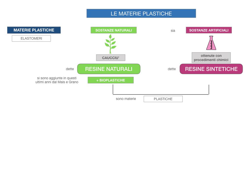 7- LE MATERIE PLASTICHE_SIMULAZIONE.013