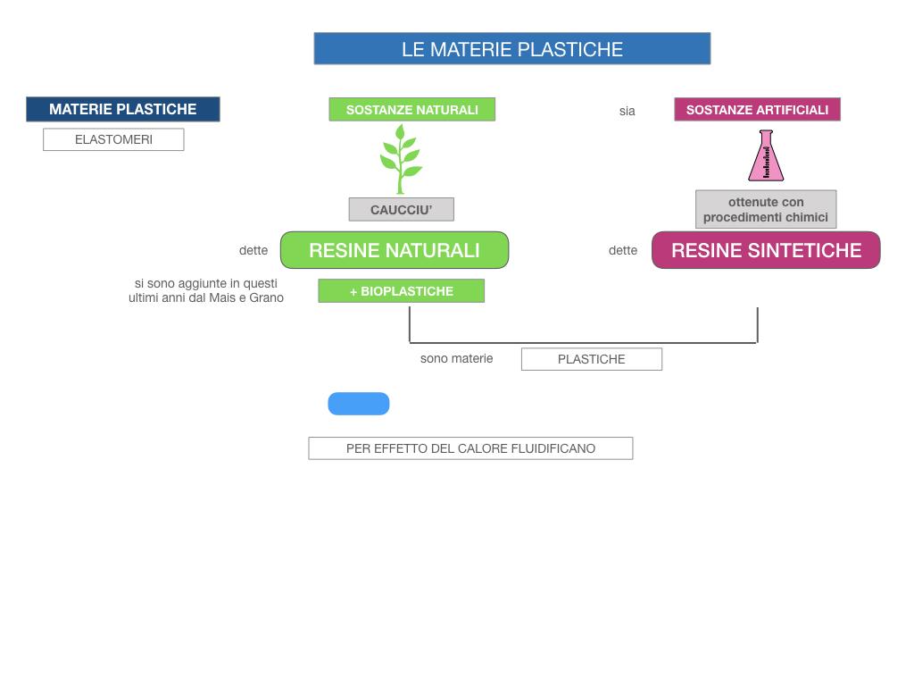 7- LE MATERIE PLASTICHE_SIMULAZIONE.014