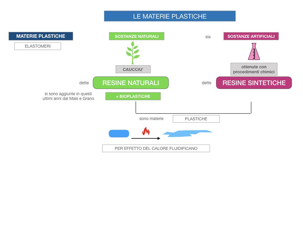 7- LE MATERIE PLASTICHE_SIMULAZIONE.015