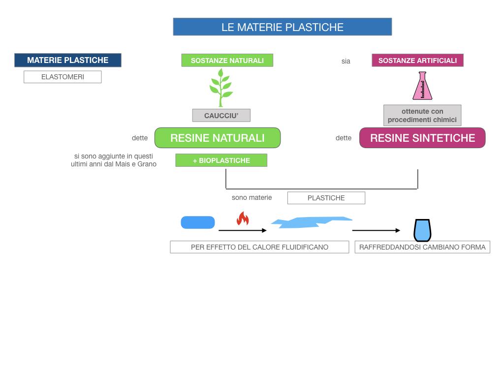 7- LE MATERIE PLASTICHE_SIMULAZIONE.016