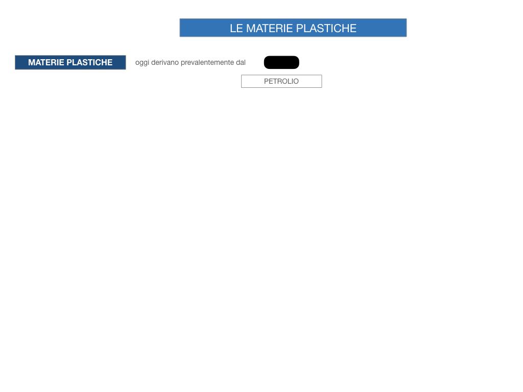 7- LE MATERIE PLASTICHE_SIMULAZIONE.019