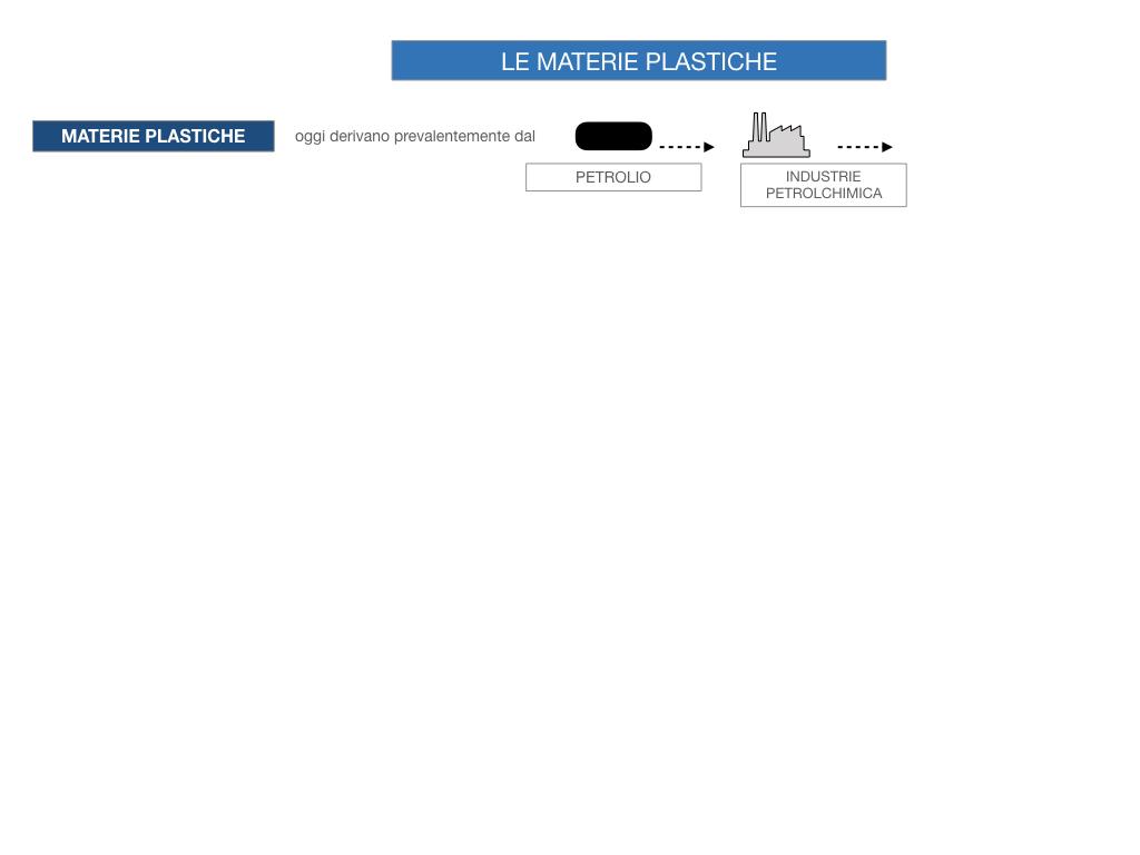7- LE MATERIE PLASTICHE_SIMULAZIONE.020
