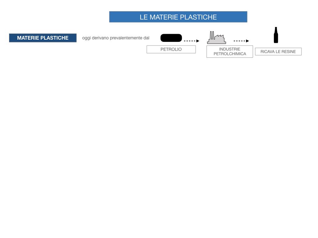 7- LE MATERIE PLASTICHE_SIMULAZIONE.021