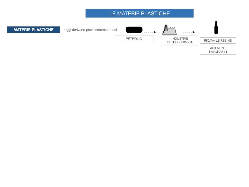 7- LE MATERIE PLASTICHE_SIMULAZIONE.022