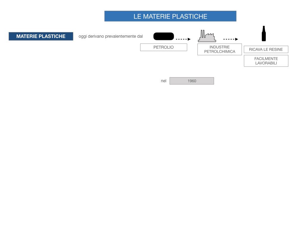 7- LE MATERIE PLASTICHE_SIMULAZIONE.023