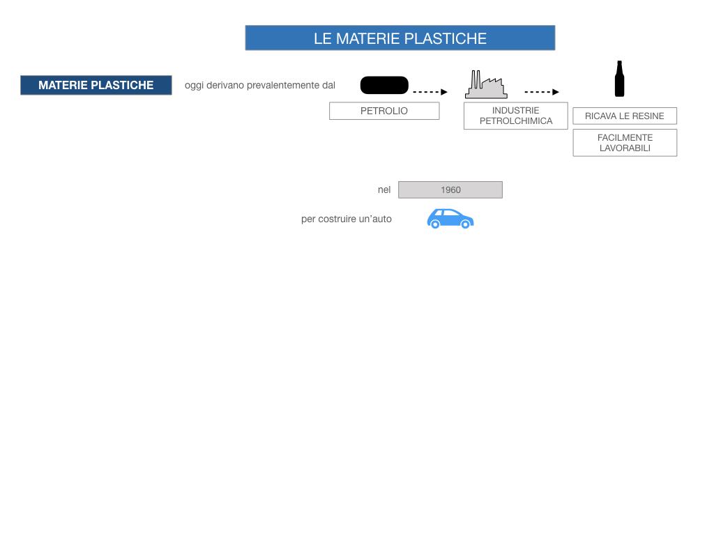 7- LE MATERIE PLASTICHE_SIMULAZIONE.024