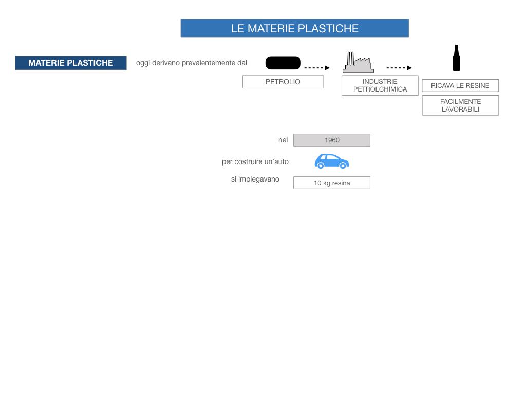7- LE MATERIE PLASTICHE_SIMULAZIONE.025