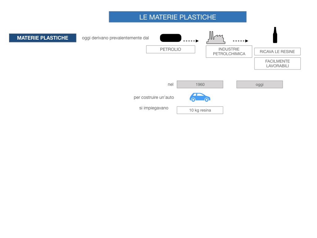 7- LE MATERIE PLASTICHE_SIMULAZIONE.026