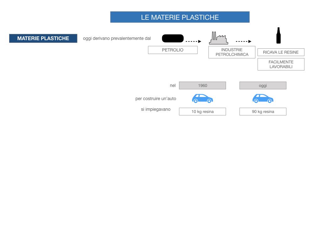 7- LE MATERIE PLASTICHE_SIMULAZIONE.027