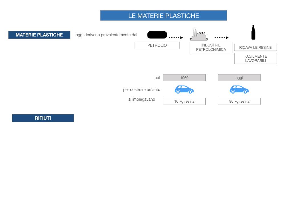 7- LE MATERIE PLASTICHE_SIMULAZIONE.028