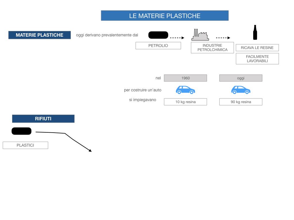 7- LE MATERIE PLASTICHE_SIMULAZIONE.029