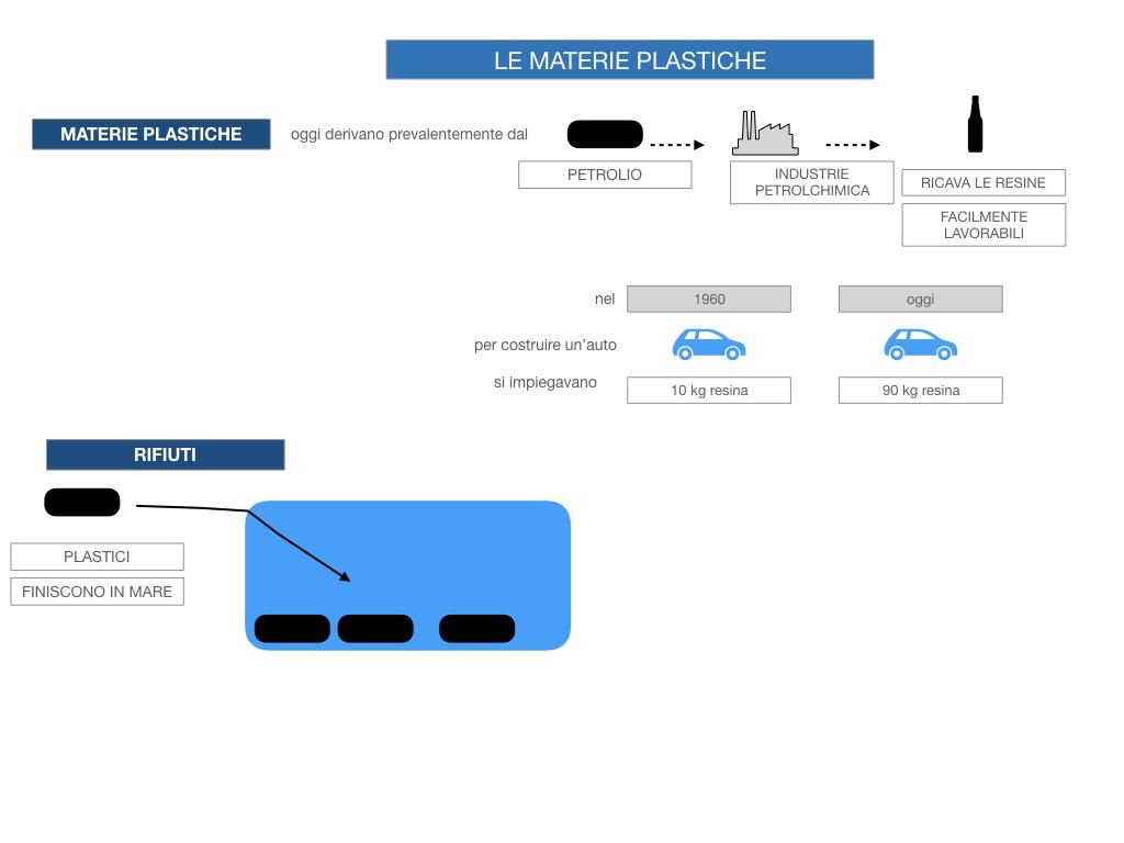 7- LE MATERIE PLASTICHE_SIMULAZIONE.030