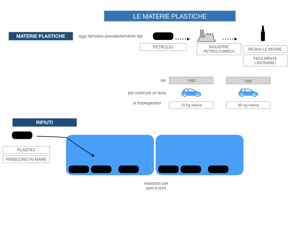 7- LE MATERIE PLASTICHE_SIMULAZIONE.031