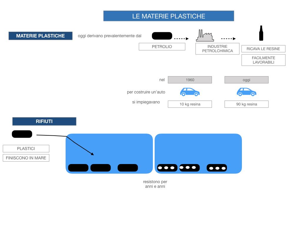 7- LE MATERIE PLASTICHE_SIMULAZIONE.032