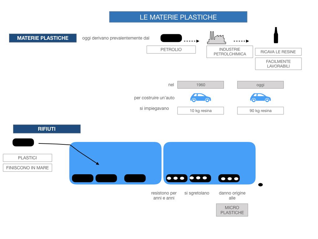 7- LE MATERIE PLASTICHE_SIMULAZIONE.034