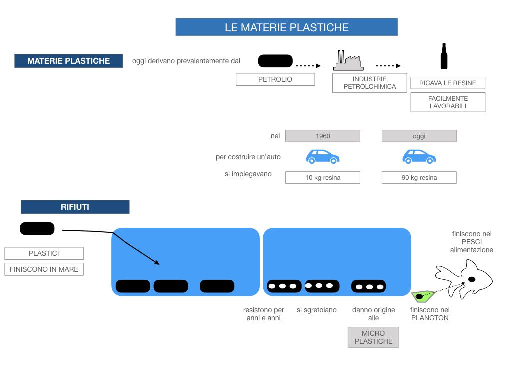 7- LE MATERIE PLASTICHE_SIMULAZIONE.037