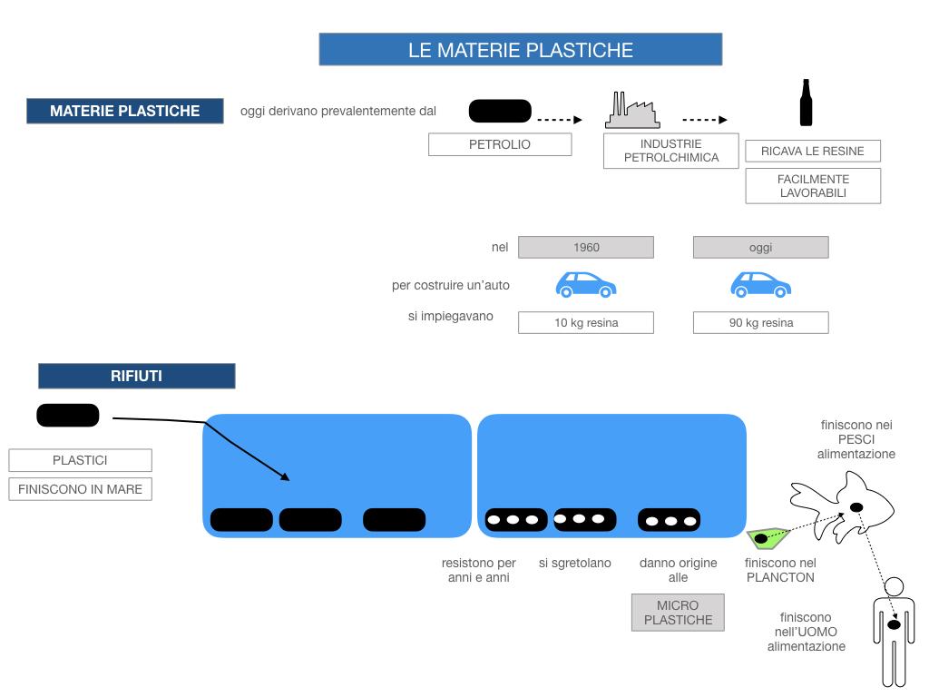 7- LE MATERIE PLASTICHE_SIMULAZIONE.038